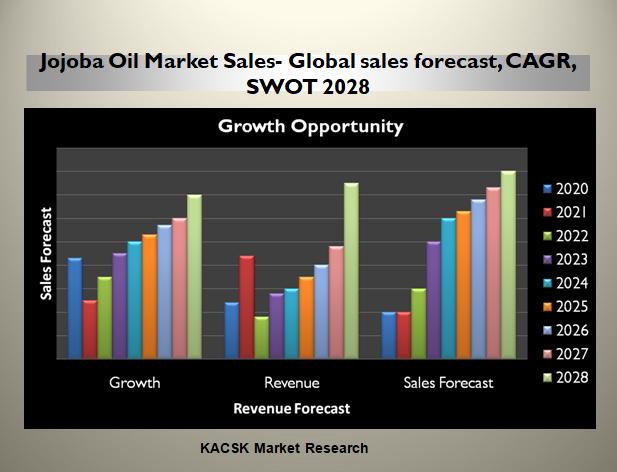 Jojoba Oil Market Sales- Global sales forecast, CAGR, SWOT 2028