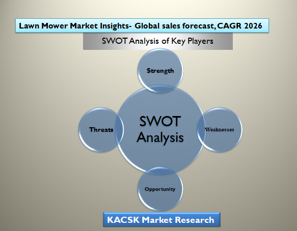 Lawn Mower Market Insights- Global sales forecast, CAGR 2026