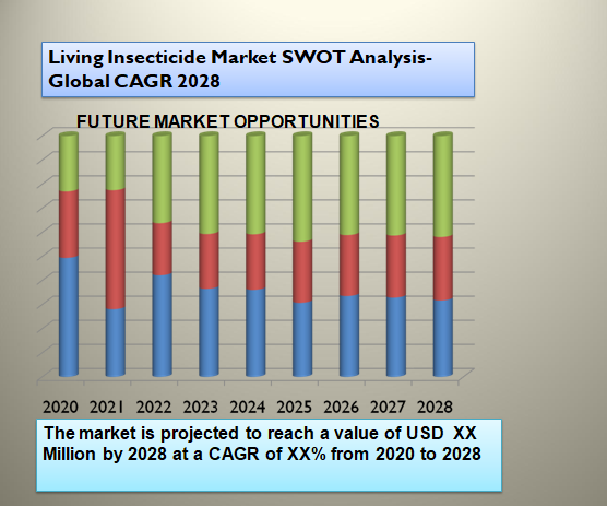 Living Insecticide Market SWOT Analysis- Global CAGR 2028
