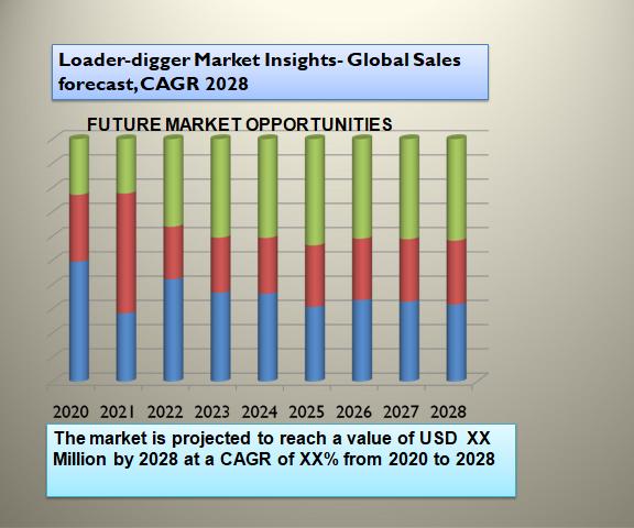 Loader-digger Market Insights- Global Sales forecast, CAGR 2028