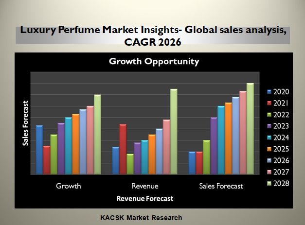 Luxury Perfume Market Insights- Global sales analysis, CAGR 2026