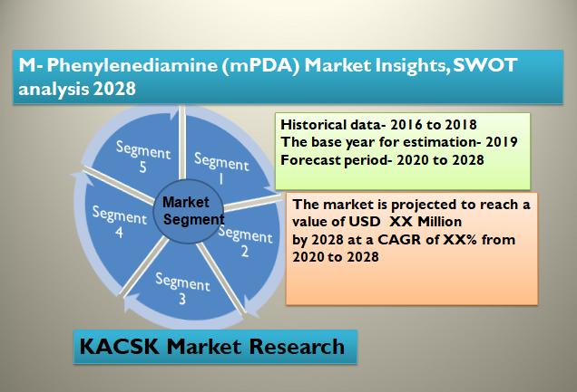 M-Phenylenediamine (mPDA) Market Insights, SWOT analysis 2028