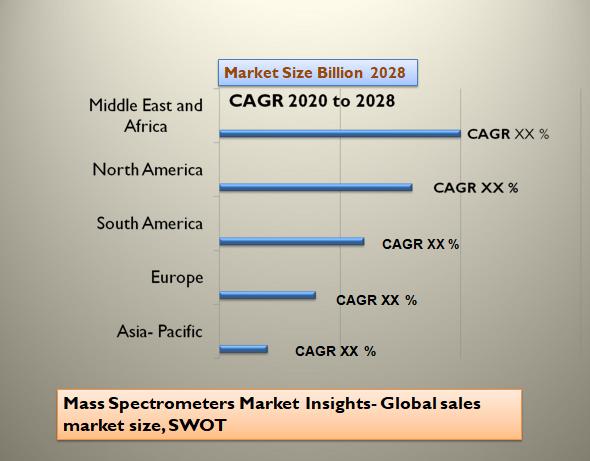 Mass Spectrometers Market Insights- Global sales market size, SWOT