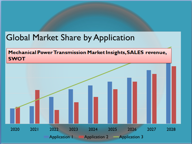 Mechanical Power Transmission Market Insights, SALES revenue, SWOT