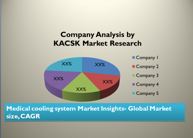 Medical cooling system Market Insights- Global Market size, CAGR