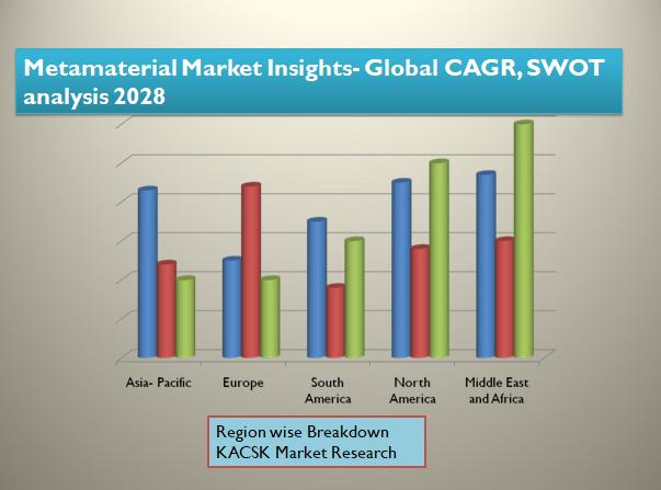 Metamaterial Market Insights- Global CAGR, SWOT analysis 2028