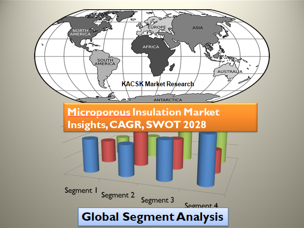 Microporous Insulation Market Insights, CAGR, SWOT 2028