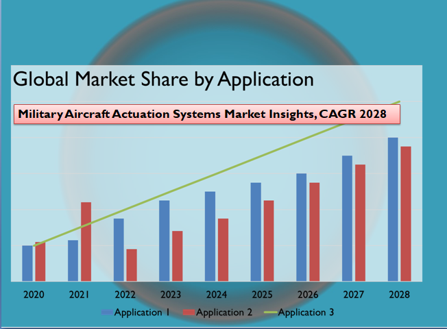Military Aircraft Actuation Systems Market Insights, CAGR 2028