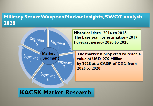Military Smart Weapons Market Insights, SWOT analysis 2028
