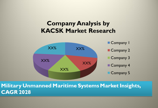 Military Unmanned Maritime Systems Market Insights, CAGR 2028