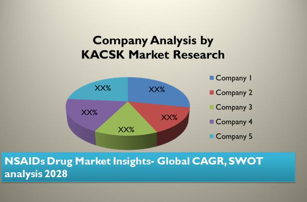 NSAIDs Drug Market Insights- Global CAGR, SWOT analysis 2028