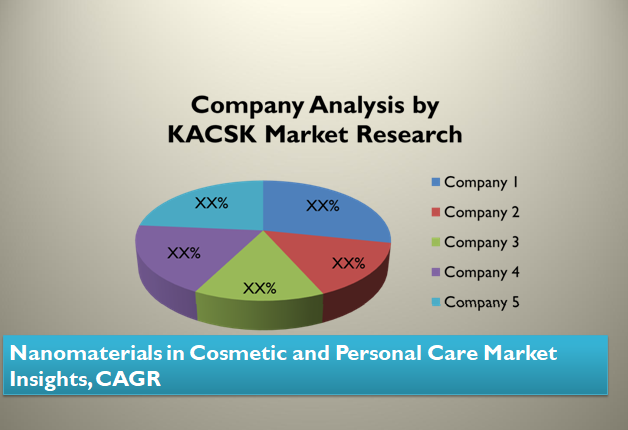Nanomaterials in Cosmetic and Personal Care Market Insights, CAGR