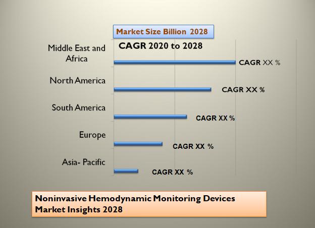 Noninvasive Hemodynamic Monitoring Devices Market Insights 2028