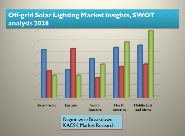 Off-grid Solar Lighting Market Insights, SWOT analysis 2028