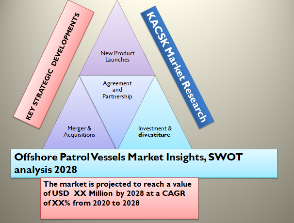 Offshore Patrol Vessels Market Insights, SWOT analysis 2028