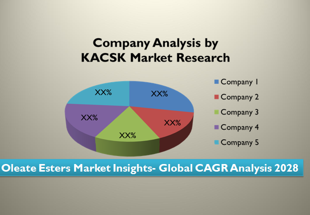 Oleate Esters Market Insights- Global CAGR Analysis 2028
