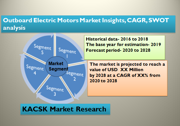 Outboard Electric Motors Market Insights, CAGR, SWOT analysis