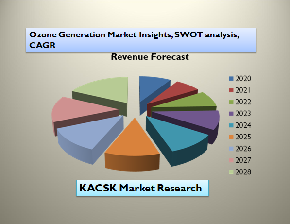 Ozone Generation Market Insights, SWOT analysis, CAGR