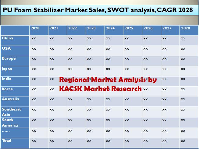 PU Foam Stabilizer Market Sales, SWOT analysis, CAGR 2028