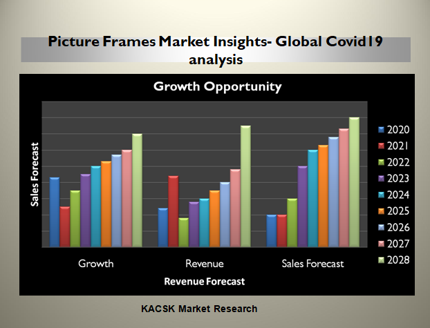 Picture Frames Market Insights- Global Covid19 analysis
