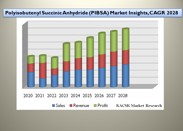 Polyisobutenyl Succinic Anhydride (PIBSA) Market Insights, CAGR 2028