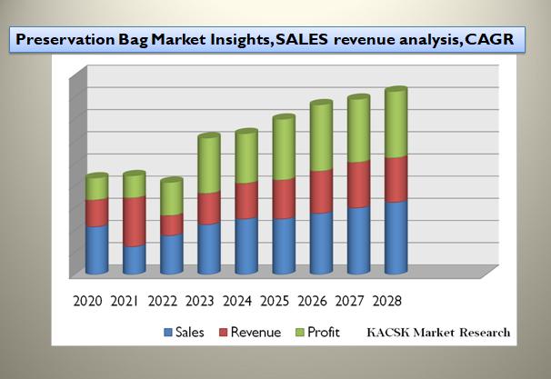 Preservation Bag Market Insights, SALES revenue analysis, CAGR