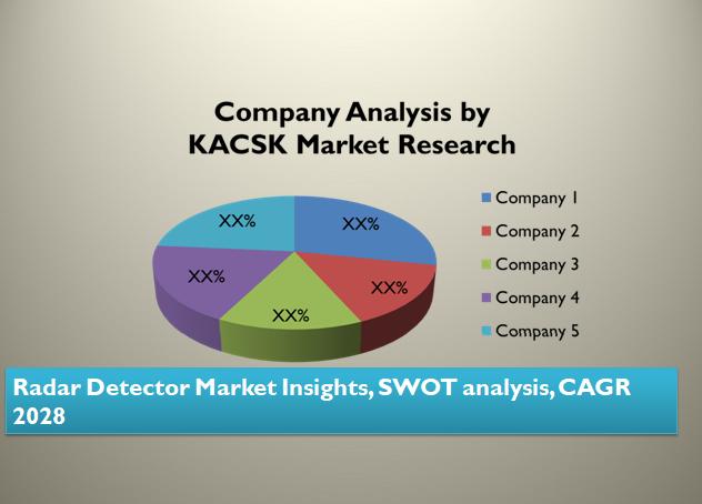 Radar Detector Market Insights, SWOT analysis, CAGR 2028