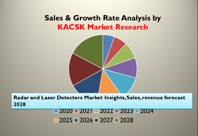Radar and Laser Detectors Market Insights, Sales, revenue forecast 2028