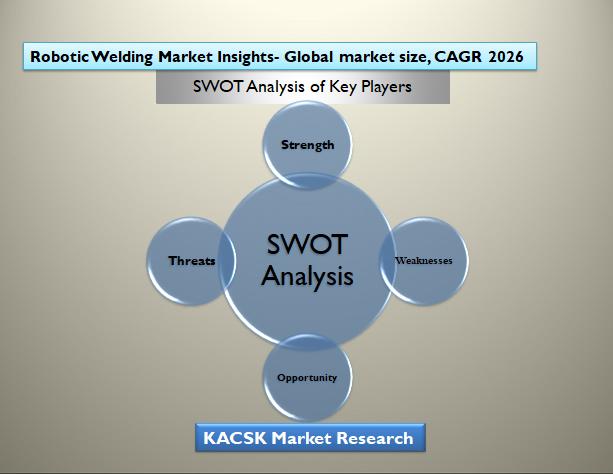 Robotic Welding Market Insights- Global market size, CAGR 2026