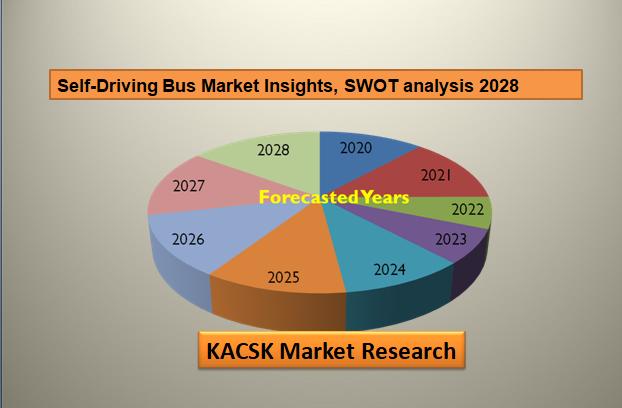Self-Driving Bus Market Insights, SWOT analysis 2028