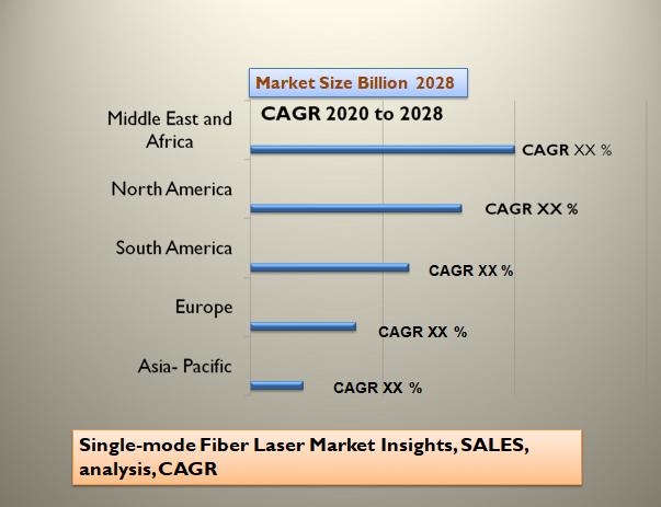 Single-mode Fiber Laser Market Insights, SALES, analysis, CAGR