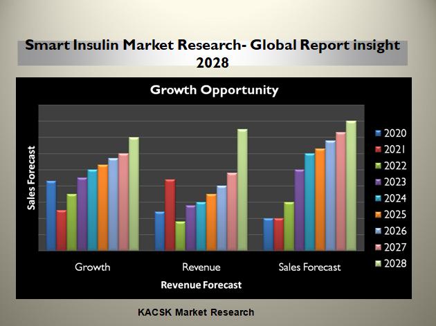 Smart Insulin Market Research- Global Report insight 2028