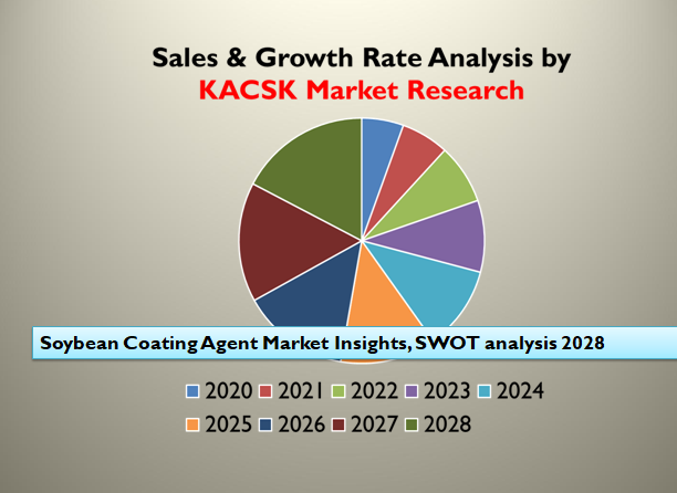 Soybean Coating Agent Market Insights, SWOT analysis 2028