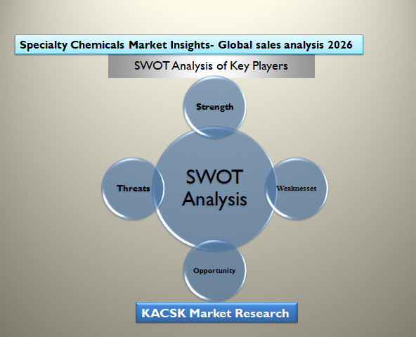Specialty Chemicals Market Insights- Global sales analysis 2026