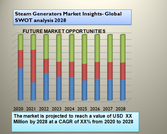 Steam Generators Market Insights- Global SWOT analysis 2028