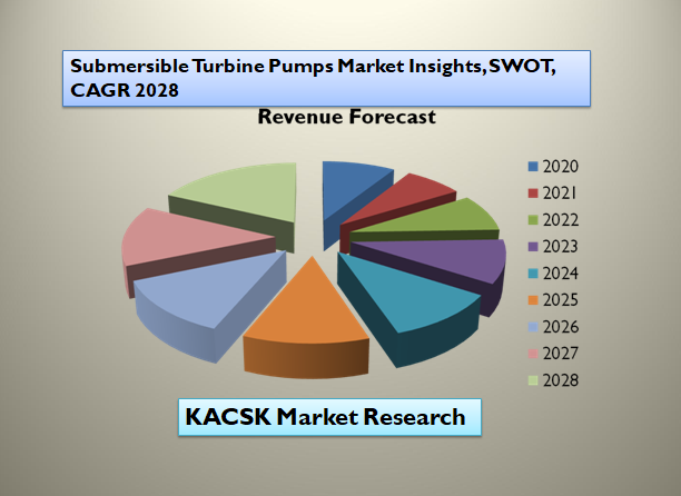 Submersible Turbine Pumps Market Insights, SWOT, CAGR 2028