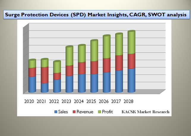 Surge Protection Devices (SPD) Market Insights, CAGR, SWOT analysis