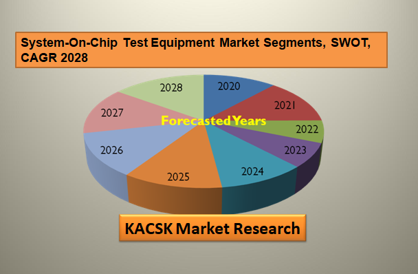 System-On-Chip Test Equipment Market Segments, SWOT, CAGR 2028