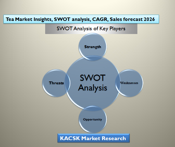 Tea Market Insights, SWOT analysis, CAGR, Sales forecast 2026