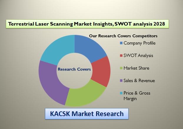 Terrestrial Laser Scanning Market Insights, SWOT analysis 2028