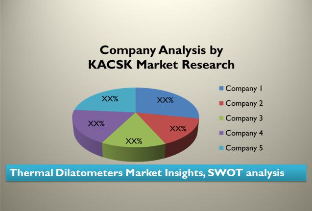 Thermal Dilatometers Market Market Insights, SWOT analysis