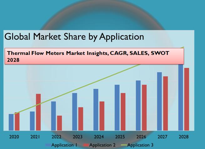 Thermal Flow Meters Market Insights, CAGR, SALES, SWOT 2028