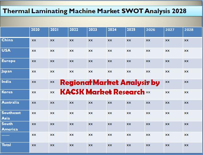 Thermal Laminating Machine Market SWOT Analysis 2028
