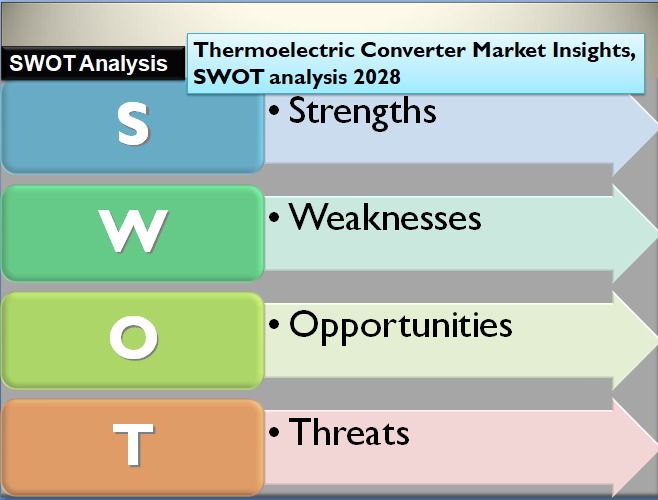 Thermoelectric Converter Market Insights, SWOT analysis 2028