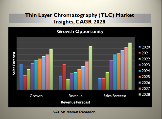 Thin Layer Chromatography (TLC) Market Insights, CAGR 2028