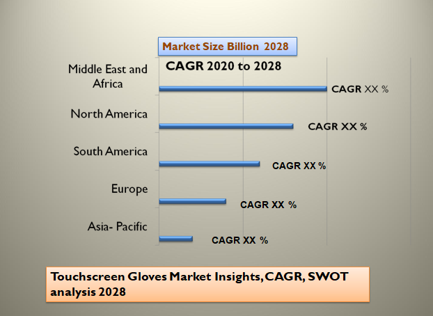Touchscreen Gloves Market Insights, CAGR, SWOT analysis 2028