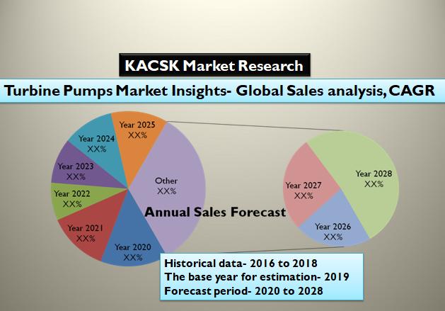 Turbine Pumps Market Insights- Global Sales analysis, CAGR 2028