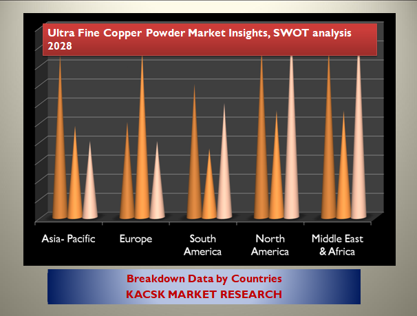 Ultra Fine Copper Powder Market Insights, SWOT analysis 2028