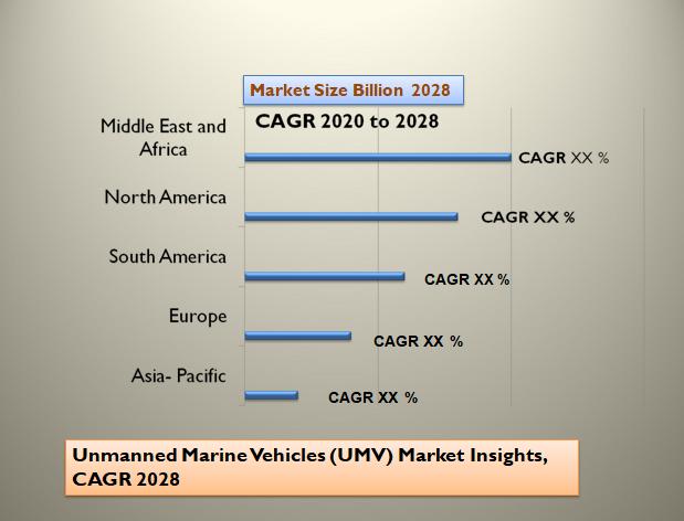 Unmanned Marine Vehicles (UMV) Market Insights, CAGR 2028