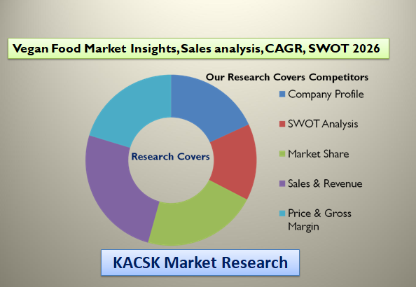 Vegan Food Market Insights, Sales analysis, CAGR, SWOT 2026